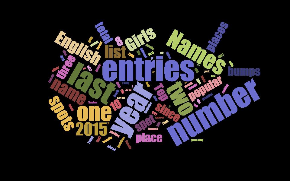 Top English Names 2015 wordcloud